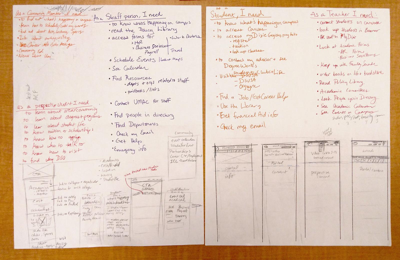 Examining user goals