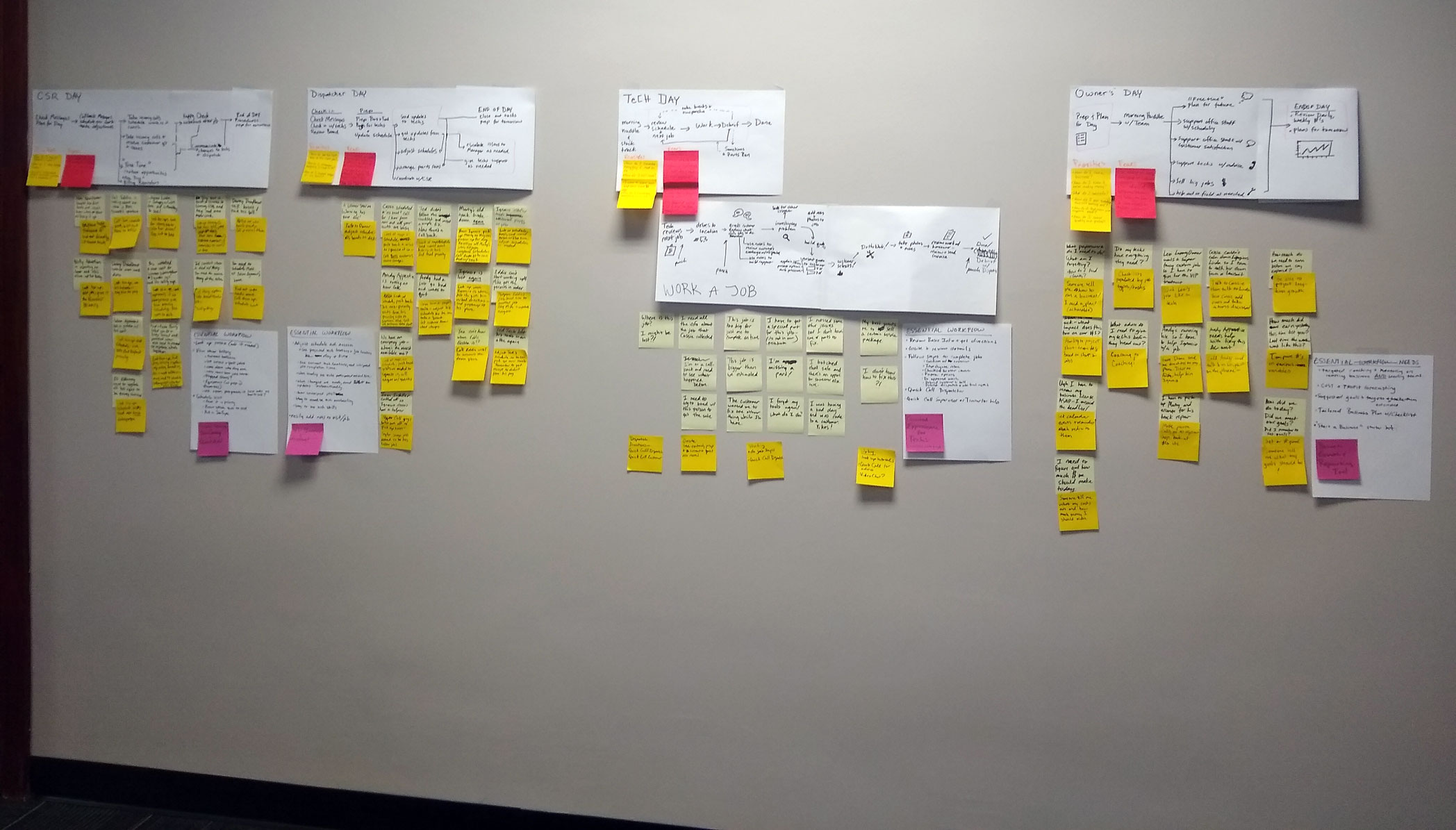 photo documenting task analysis of various target user's work flows